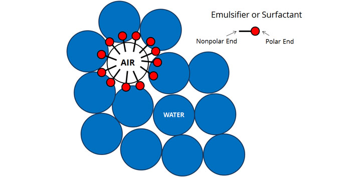 Air and water mix with the addition of a surfactant and make a foam