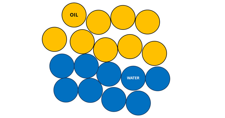 Emulsion: without an emulsifier oil and water don't mix