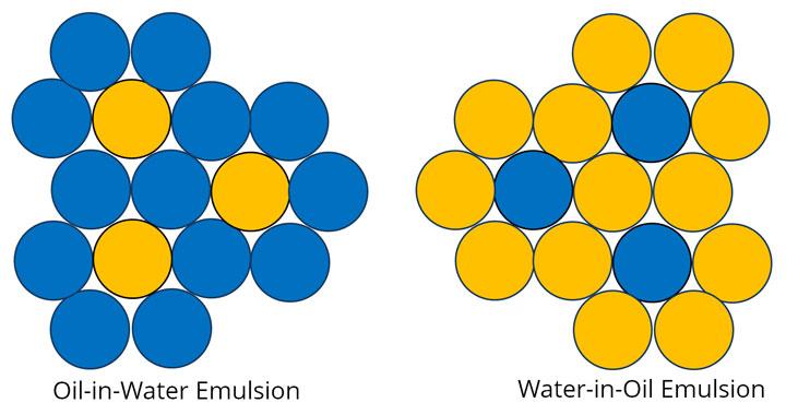W/O Emulsion and O/W Emulsion