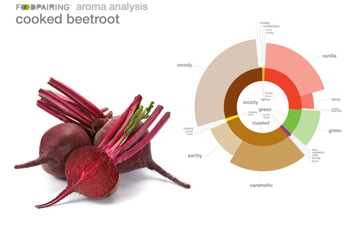 cooked-beetroot-analysis