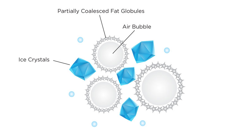 ice-cream-stable-foam
