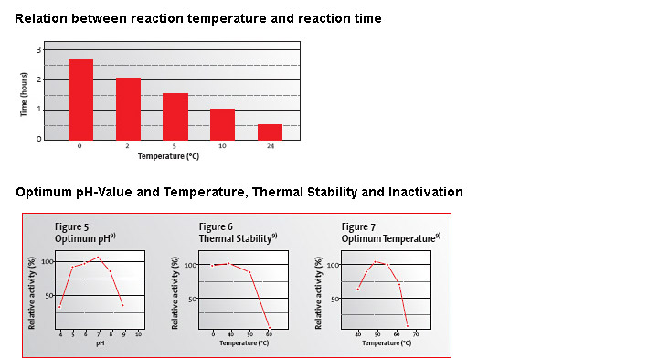 Tansglutaminase ph and temp effects