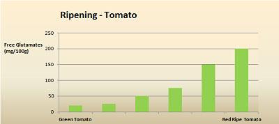 Umami - glutamate in ripening tomato